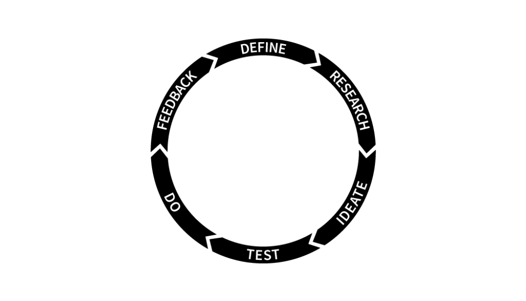My design process: Define, Research, Ideate, Test, Do, Feedback.