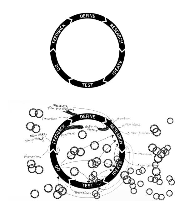 Two simple design processes